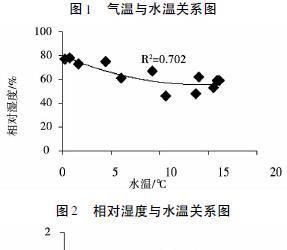 新疆河道天然水温计算方法研究