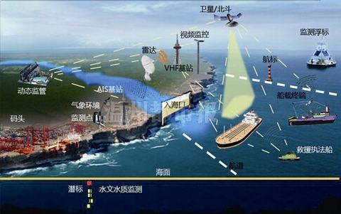"""图为温州""""智慧海洋""""建设示意图"""