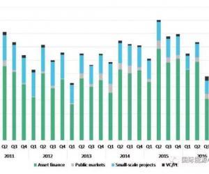 一季度全球可再生能源投资降17%