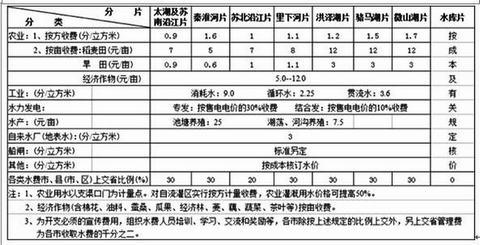 江苏省推进农业水价综合改革经验与理论探索 兼论