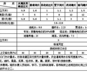 江苏省推进农业水价综合改革经验与理论探索 兼论完善农业用水定价机制研究