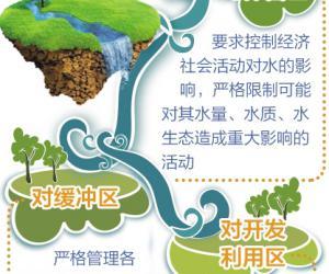 经济日报:严格水功能区监管 推进生态文明建设――水利部水资源司有关负责人解读《水功能区监督管理办法》