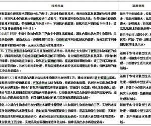 关于发布《北京市水污染防治技术目录》的通知  根据《北京市水污染防治工作方案2017年重点任务分解》的要求