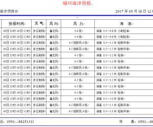 2017年5月18日福州海洋预报