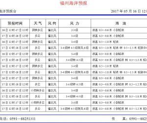 2017年5月16日福州海洋预报