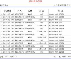 2017年5月12日福州海洋预报