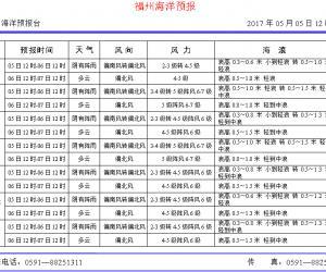 2017年5月5日福州海洋预报