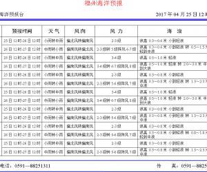 2017年4月25日福州海洋预报