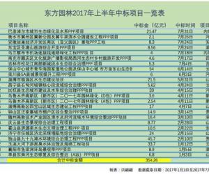 订单总额354亿,东方园林2017上半年囊获24个PPP项目