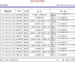 2017年8月31日福州海洋预报