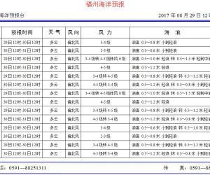 2017年8月29日福州海洋预报