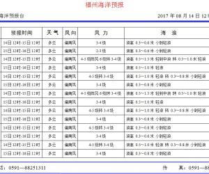 2017年8月14日福州海洋预报