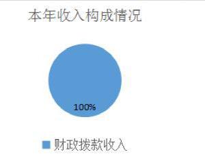 四川省雅安市水务局2016年部门决算编制说明