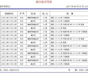 2017年9月15日福州海洋预报