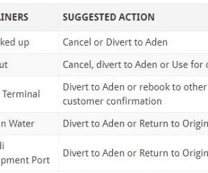 马士基:停止接受到也门荷台达( Hodeidah)港口的预订