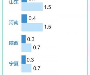 """人民日报:12月1日起,水资源税改革试点增加9省份 用水,今后得算""""绿色账""""(政策解读)"""