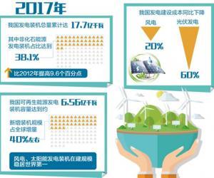 """中国新能源产业追""""风""""逐""""日""""领跑全球"""